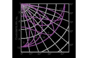 Кривые силы света ГОСТ Р 54350-2015