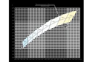 Значение КЦТ неразборных ОП с СД белого цвета ГОСТ Р 54350-2015
